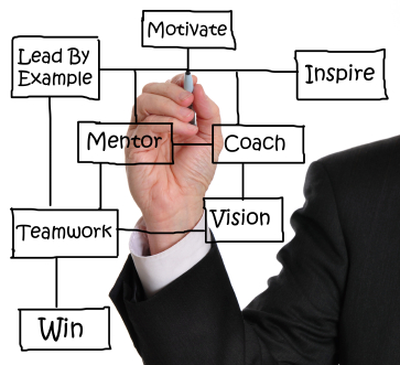 Leadership Development - PML Coach
